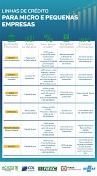 Acic auxilia empresários com guia de orientação sobre linhas de crédito e financiamentos